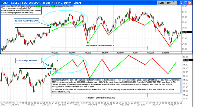 XLF 700x376 - Financials will lead the way higher in 2013(published 12/31/12)
