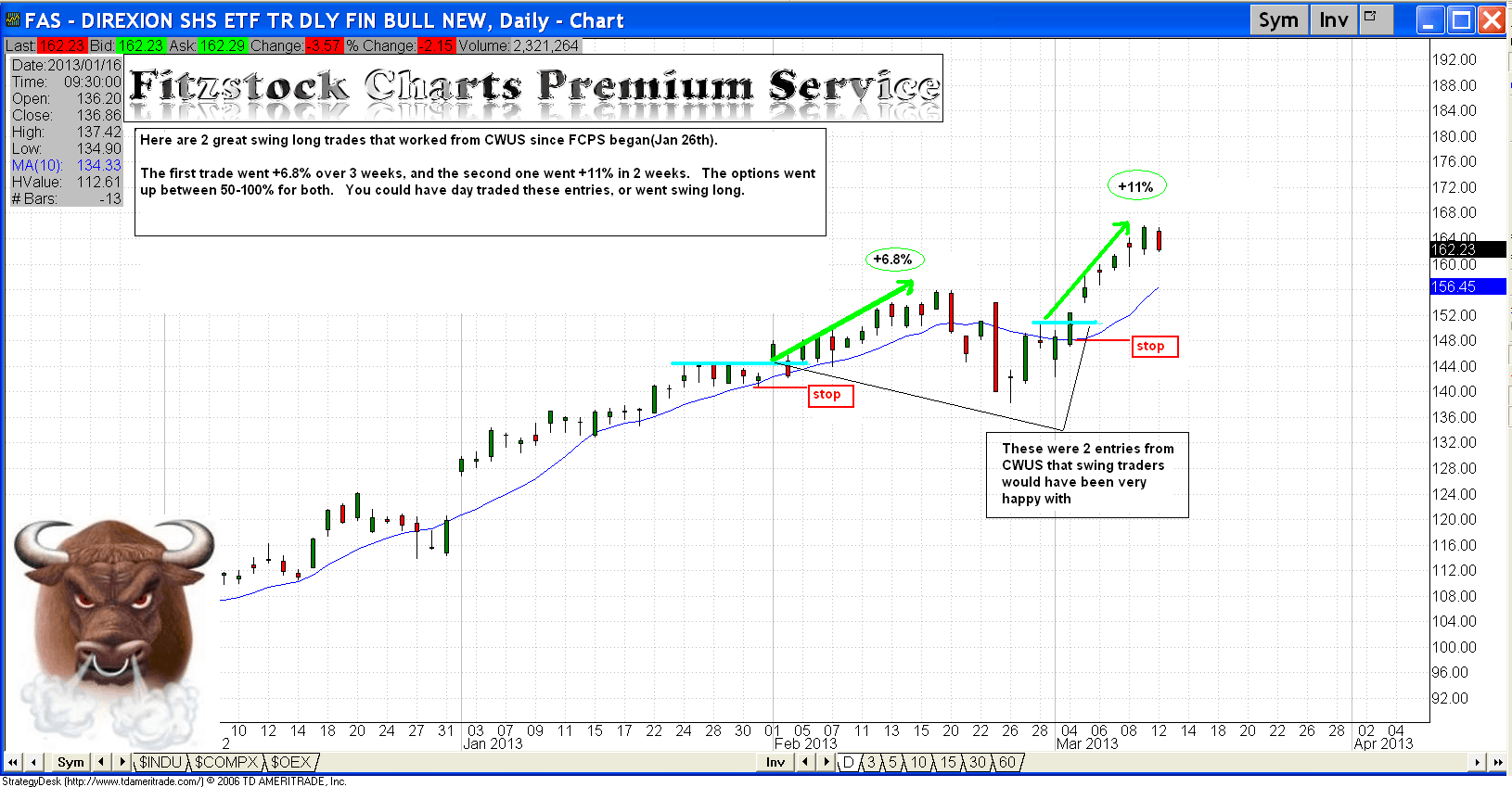 Swing vs Day trade - Fitzstock Charts