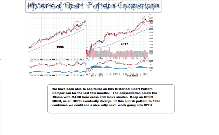 Historical Chart Pattern Comparisons | Stock Trading Charts