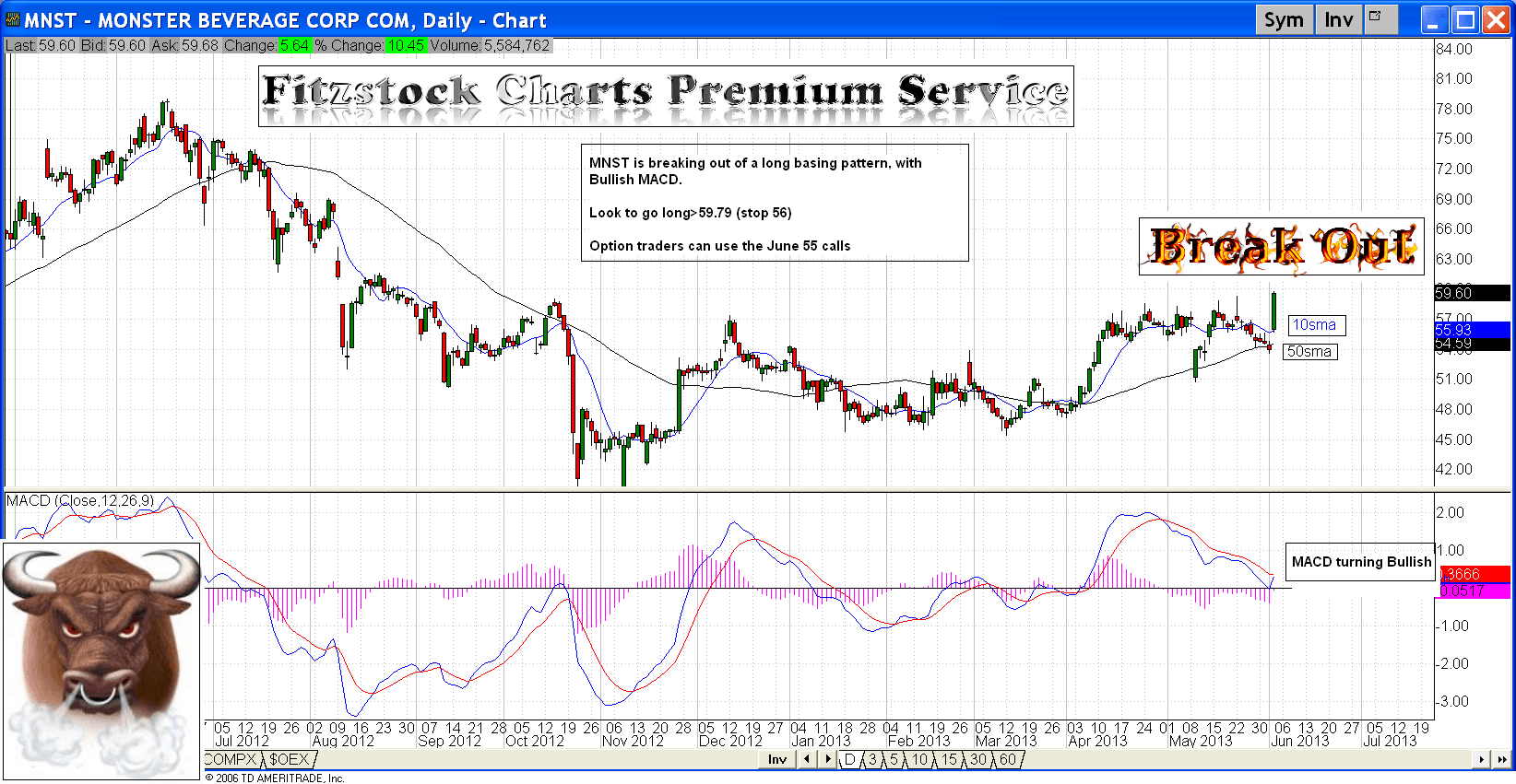 Mnst stock options