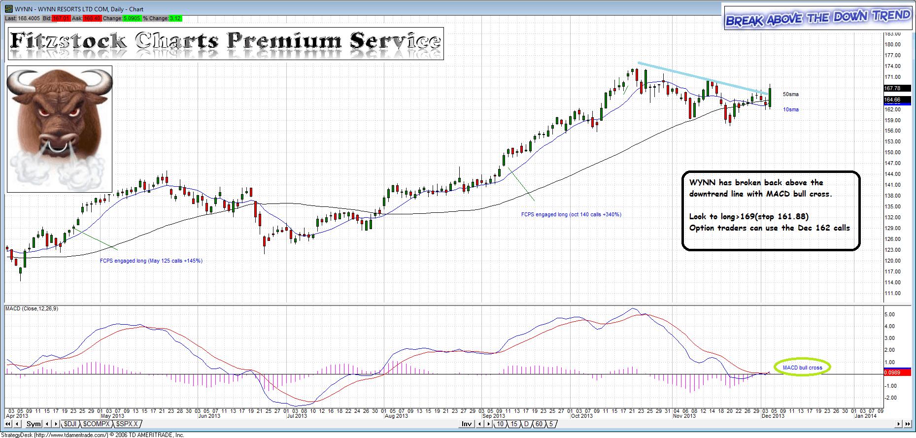 Wynn stock options