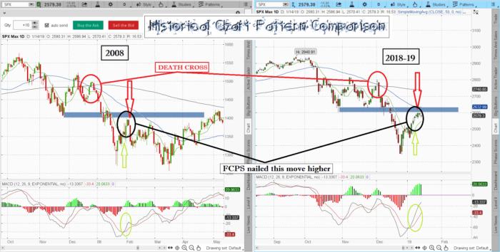2008HCPC 1 1 700x354 - 2019 Stock Market Predictions?