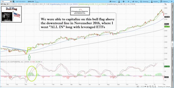 2016 700x354 - 2019 Stock Market Predictions?