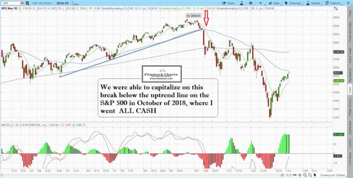 2018 700x354 - 2019 Stock Market Predictions?