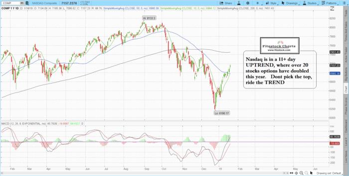 NAZ 3 700x354 - SPX / NASDAQ daily chart close  (1/18/19)