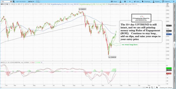 SPX 3 700x354 - SPX / NASDAQ daily chart close  (1/18/19)