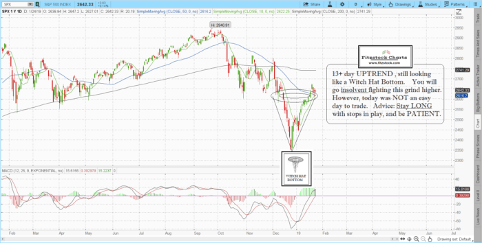 SPX 5 700x354 - S&P 500 closing chart with notes for 1/24/19
