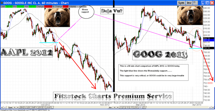 aaplhcpc 700x364 - Trading price pattern repetition
