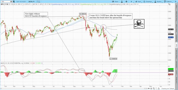 macd 700x354 - Stock market indicators