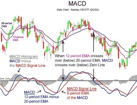 macd - Stock market indicators