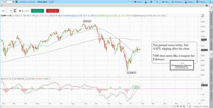 naz 11 700x354 - S&P 500 / Nasdaq composite daily chart close with notes 1/29/19