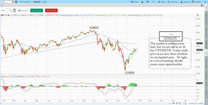 spx 13 700x354 - S&P 500 and Nasdaq composite daily chart close 1/28/19