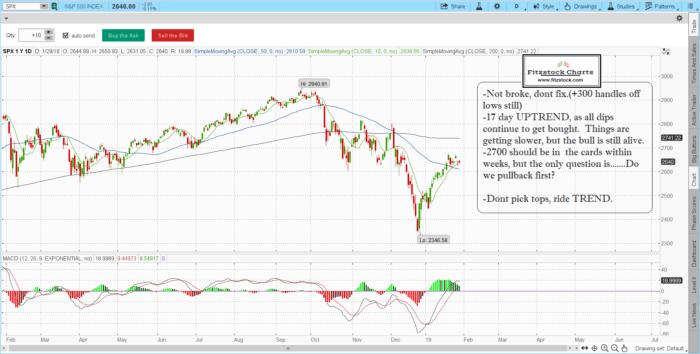 spx 14 700x354 - S&P 500 / Nasdaq composite daily chart close with notes 1/29/19