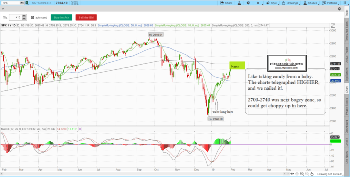 spx 16 700x354 - S&P 500 / Nasdaq daily closing chart with notes 1/31/19