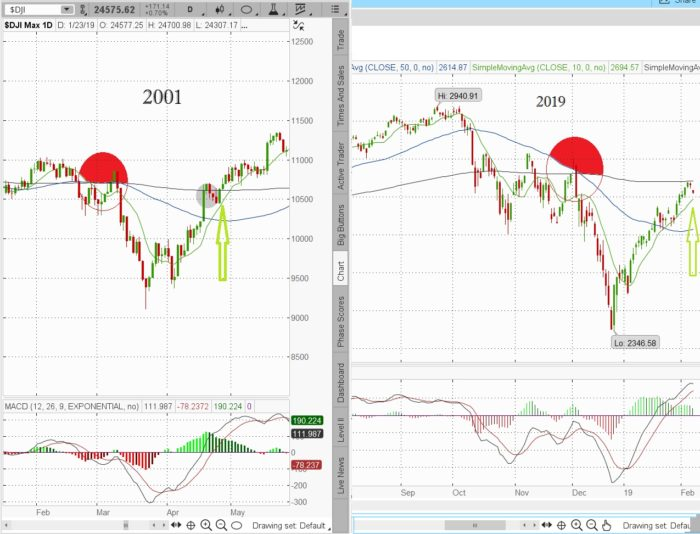 2001hcpc 700x534 - 2001 Historical Chart Pattern Comparison update