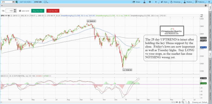 SPX 2 700x345 - S&P 500 / Nasdaq daily chart close with notes 2/8/19