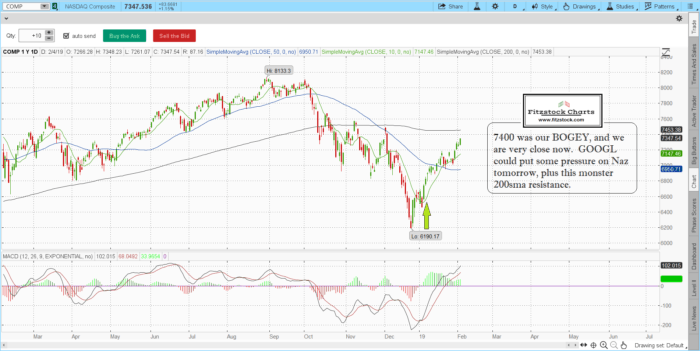 naz 1 700x351 - S&P 500 (SPX) and Nasdaq composite daily closing charts with notes -2/4/19