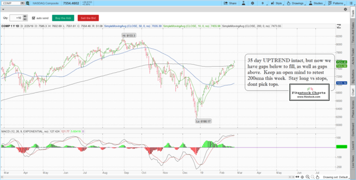 naz 9 700x354 - S&P 500 / Nasdaq daily chart close with notes 2/25/19-Trading Rules Of Engagement-Stock Trading Strategies-Stock Options Strategies