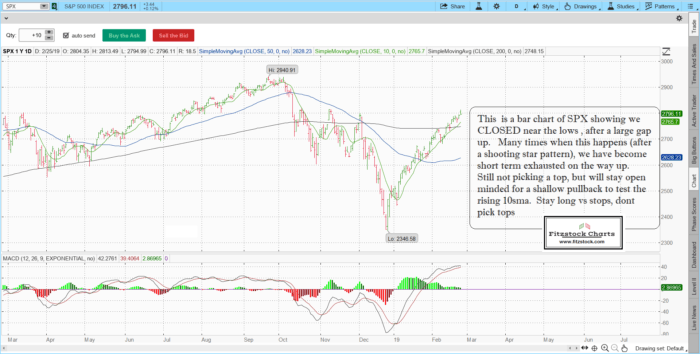 spx 11 700x354 - S&P 500 / Nasdaq daily chart close with notes 2/25/19-Trading Rules Of Engagement-Stock Trading Strategies-Stock Options Strategies