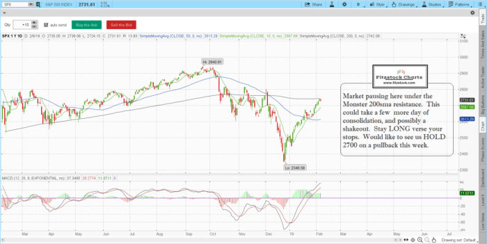 spx 2 700x351 - S&P 500 / Nasdaq daily chart close with notes 2/6/19