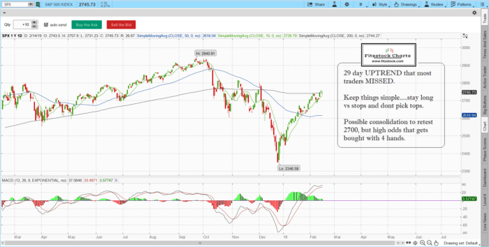 spx 6 700x354 - S&P 500 / Nasdaq daily chart close with notes 2/14/19