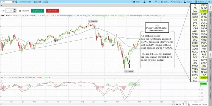 spx 700x351 - S&P 500 and Nasdaq daily chart close with notes 2/5/19