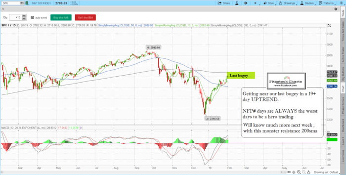 spx 700x354 - S&P 500 / Nasdaq daily chart close with notes 2/1/19