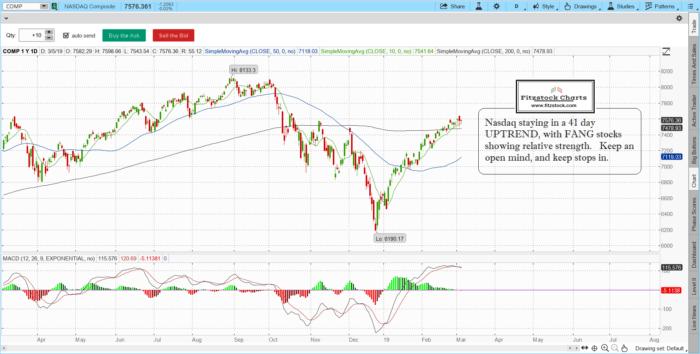 COMP 700x354 - S&P 500/ Nasdaq close 3/5/19 , Learn how to trade stocks, how to trade stock options, how to read stock charts