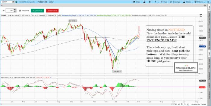 naz 1 700x354 - S&P 500 / Nasdaq close 3/6/19-Learn how to trade stocks, how to trade stock options, how to read stock charts