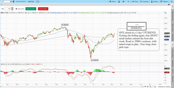 spx 2 700x354 - SPX/ Nasdaq daily chart close 3/13/19-how to read stock charts, key essentials to trading success, stock trading trends
